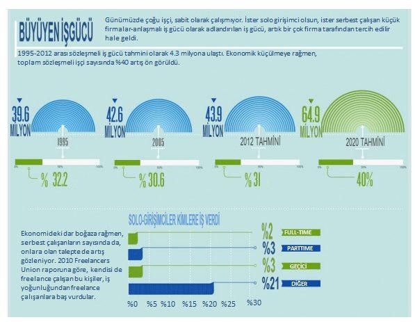 sözleşmeli iş gücündeki büyüme rakamları görseli