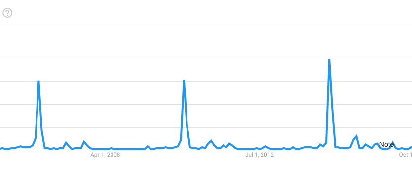 World Cup 2018 Google Trends Grafiği