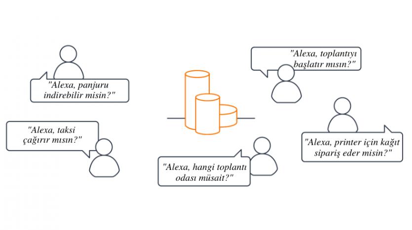 Alexa for Business
